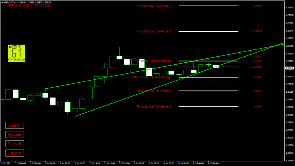 GBPUSD today forex analysis and forecast 8 July 2020