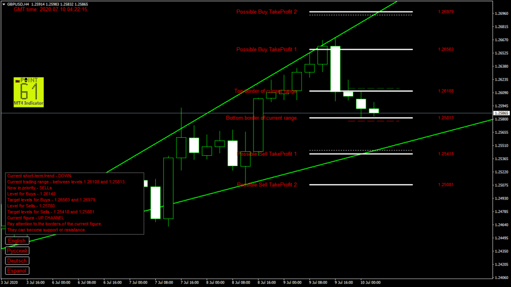 GBPUSD today forex analysis and forecast 10 July 2020
