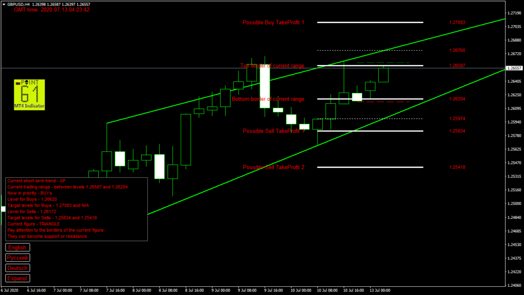 GBPUSD today forex analysis and forecast 13 July 2020