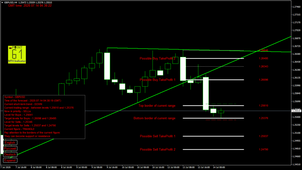 GBPUSD today forex analysis and forecast 14 July 2020