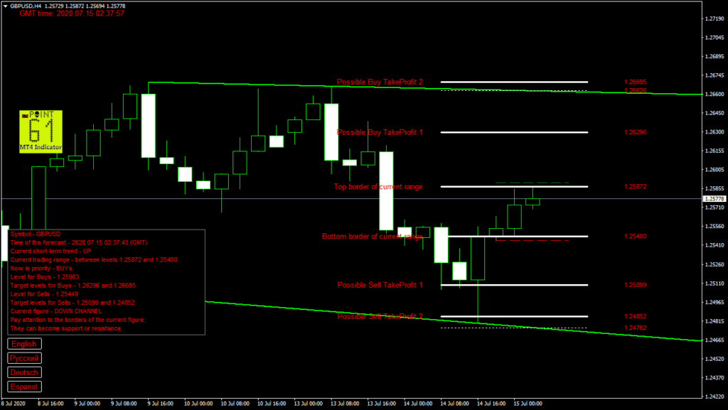 GBPUSD today forex analysis and forecast 15 July 2020