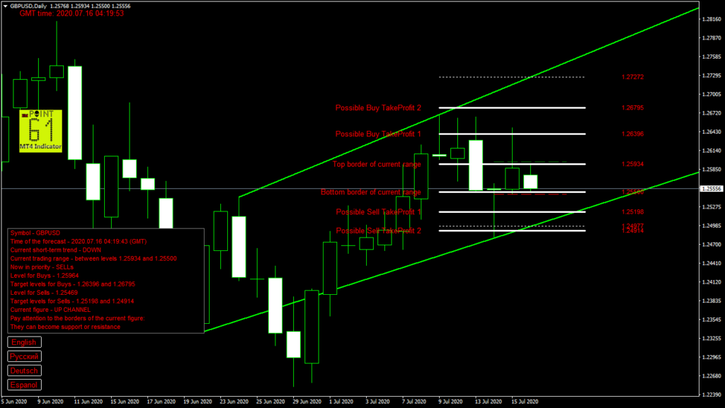 GBPUSD today forex analysis and forecast 16 July 2020