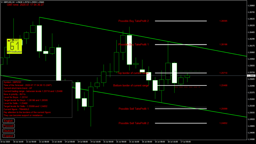 GBPUSD today forex analysis and forecast 17 July 2020