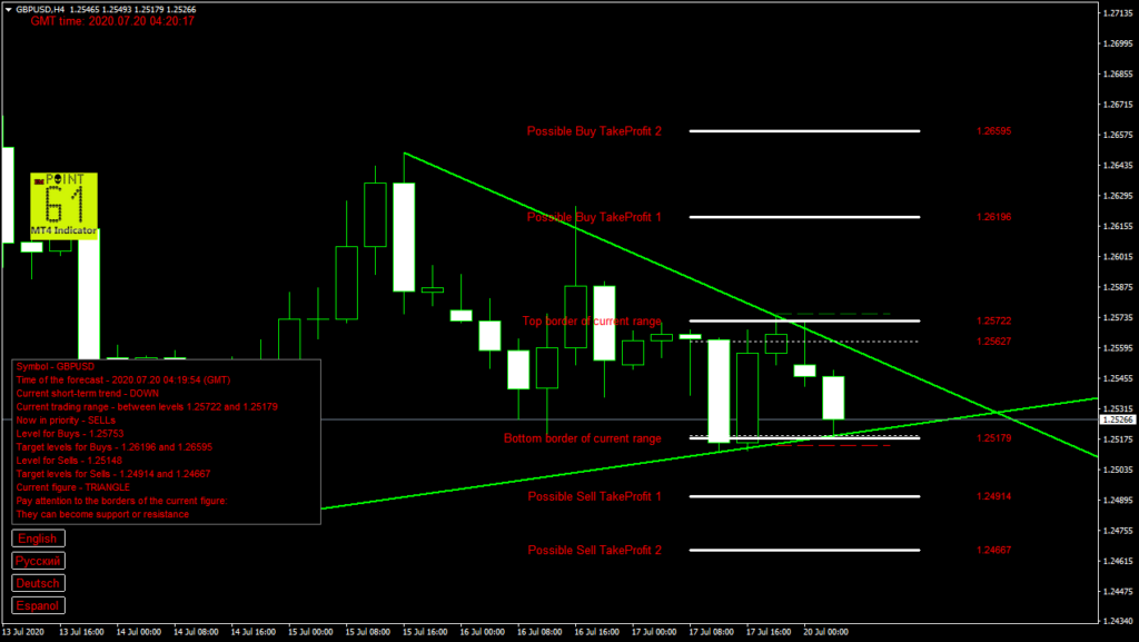 GBPUSD today forex analysis and forecast 20 July 2020