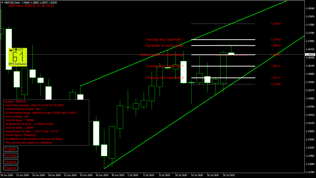 GBPUSD today forex analysis and forecast 21 July 2020