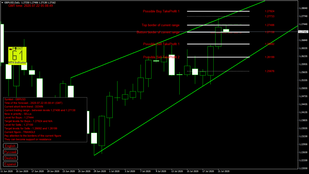 GBPUSD today forex analysis and forecast 22 July 2020