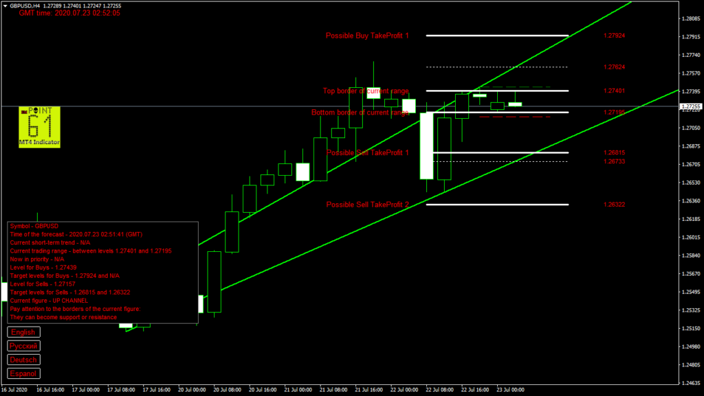 GBPUSD today forex analysis and forecast 23 July 2020