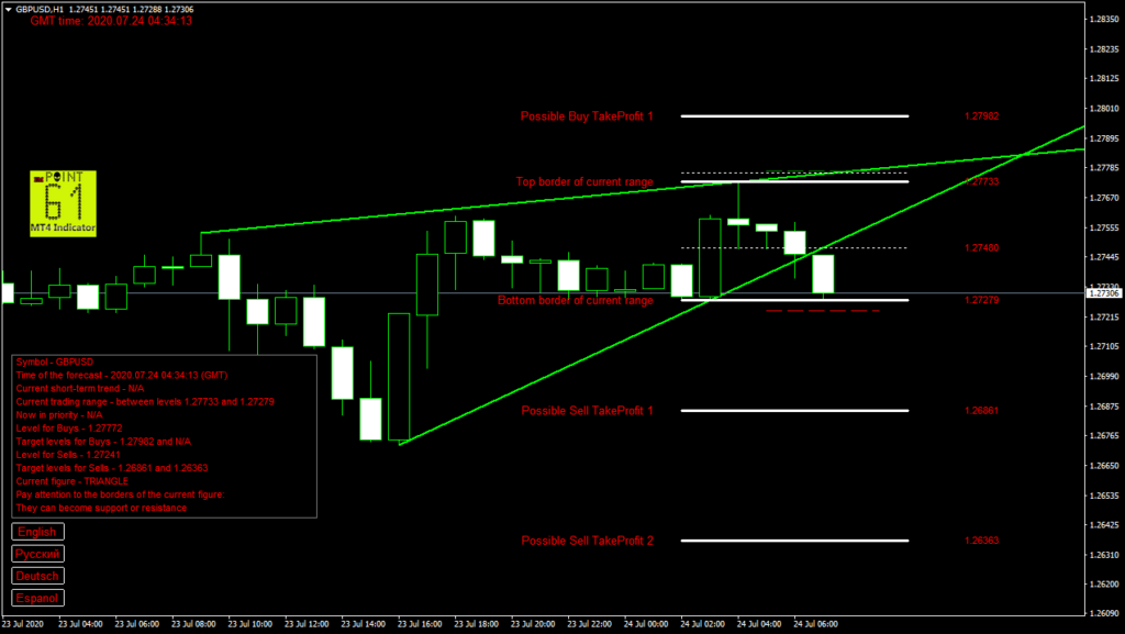GBPUSD today forex analysis and forecast 24 July 2020