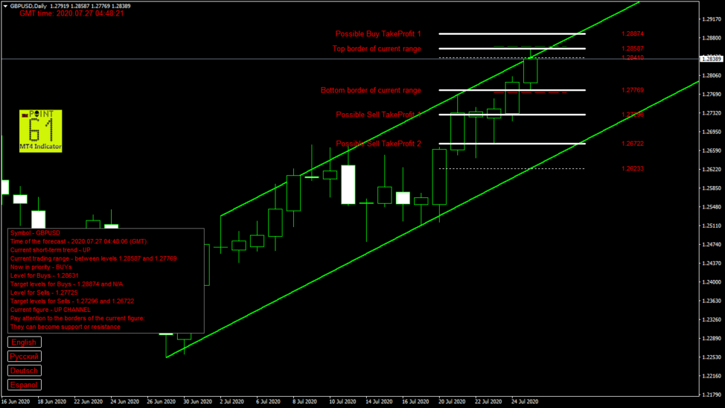 GBPUSD today forex analysis and forecast 27 July 2020