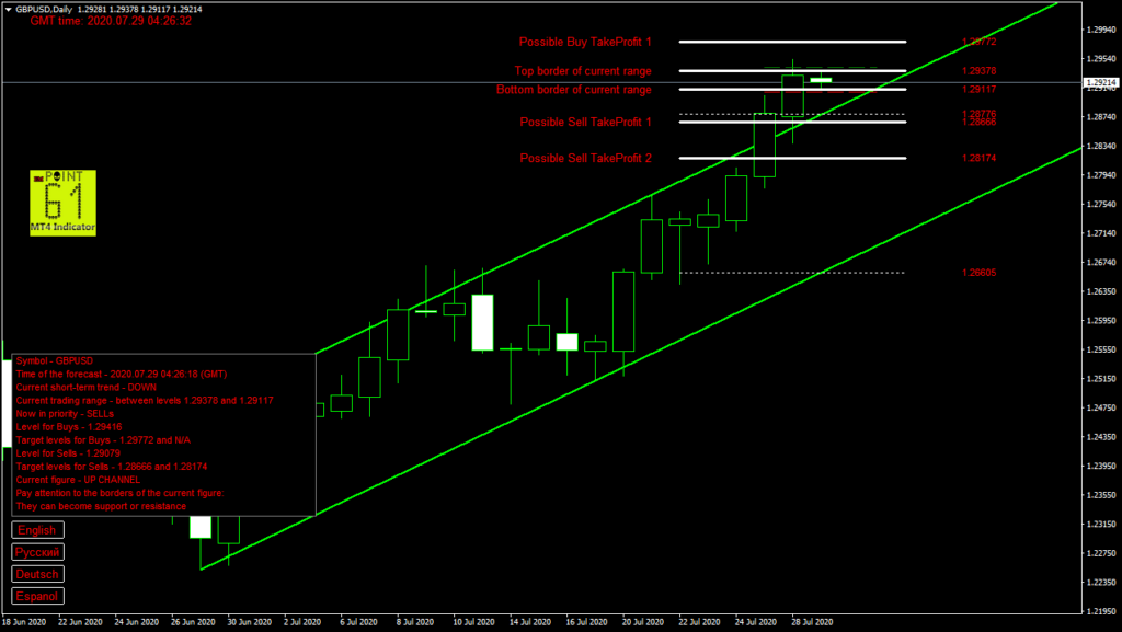 GBPUSD today forex analysis and forecast 29 July 2020