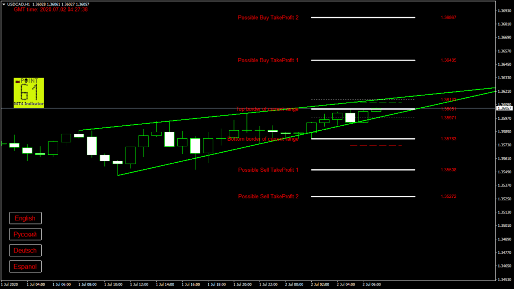 USDCAD today forex analysis and forecast 2 July 2020