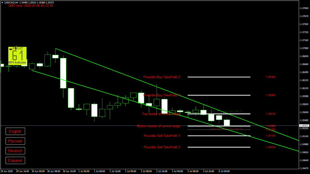USDCAD today forex analysis and forecast 6 July 2020