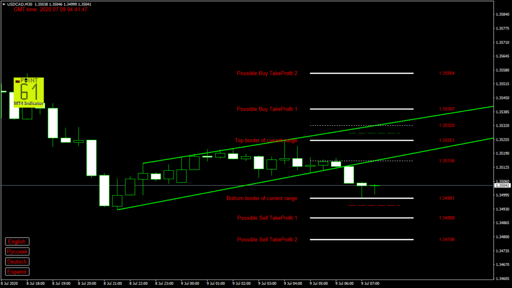 USDCAD today forex analysis and forecast 9 July 2020
