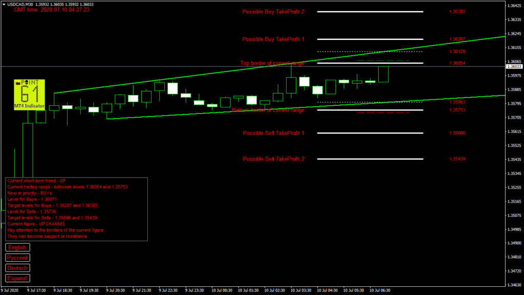 USDCAD today forex analysis and forecast 10 July 2020