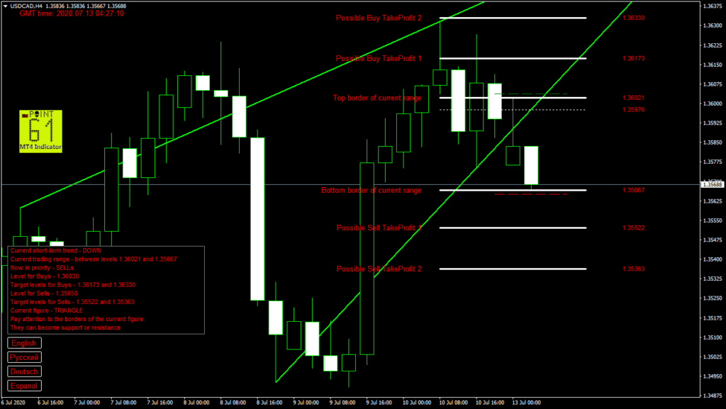 USDCAD today forex analysis and forecast 13 July 2020