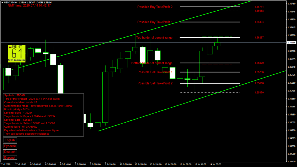 USDCAD today forex analysis and forecast 14 July 2020