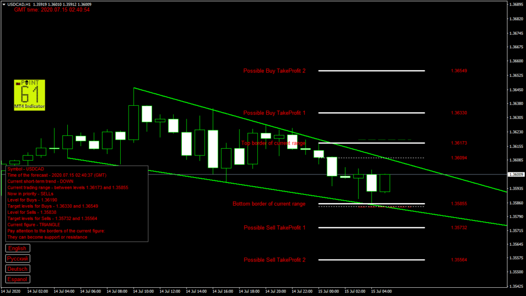 USDCAD today forex analysis and forecast 15 July 2020