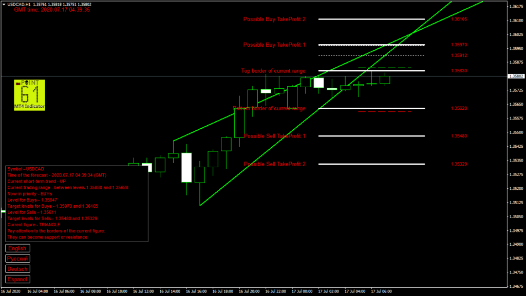 USDCAD today forex analysis and forecast 17 July 2020