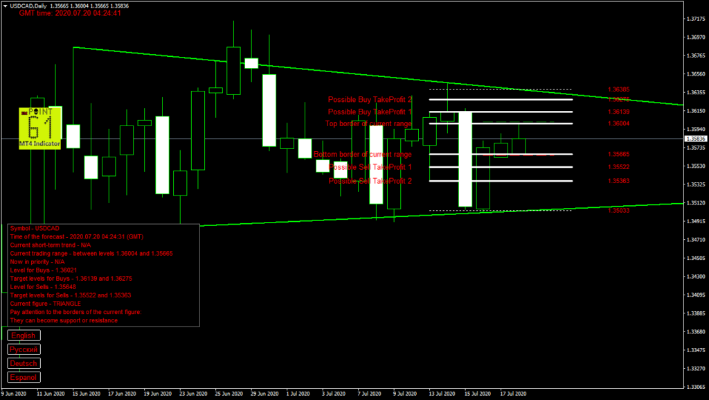 USDCAD today forex analysis and forecast 20 July 2020