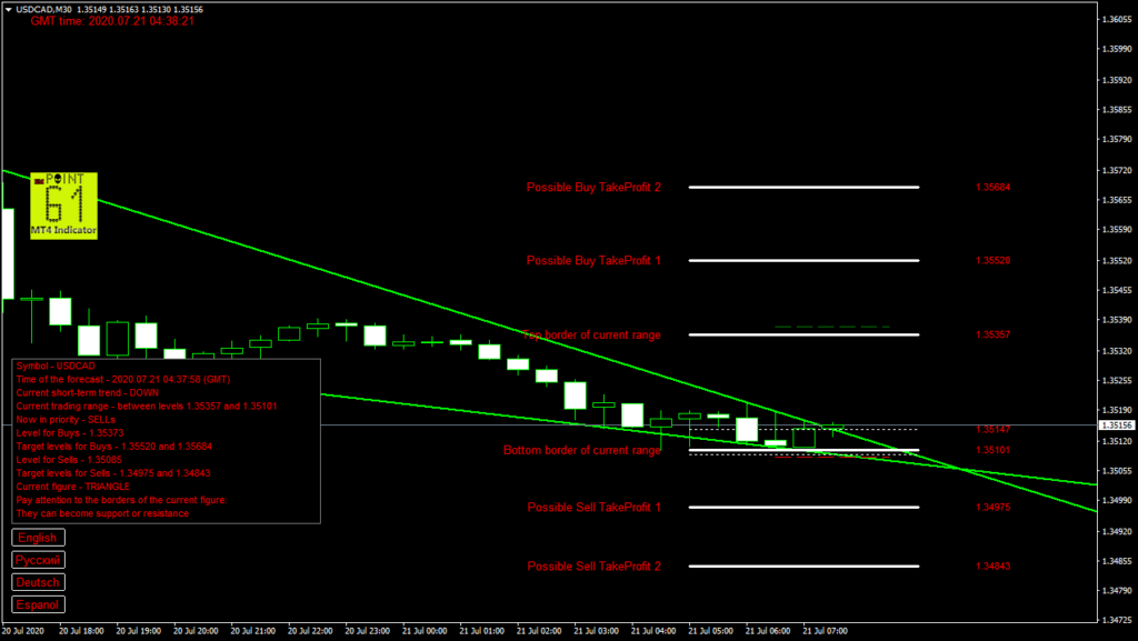 USDCAD today forex analysis and forecast 21 July 2020
