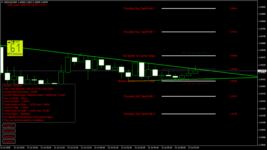 USDCAD today forex analysis and forecast 22 July 2020