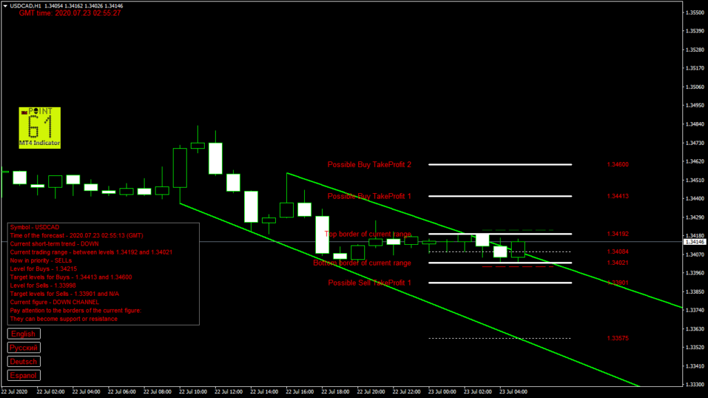 USDCAD today forex analysis and forecast 23 July 2020