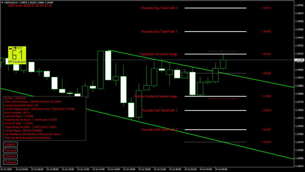 USDCAD today forex analysis and forecast 24 July 2020