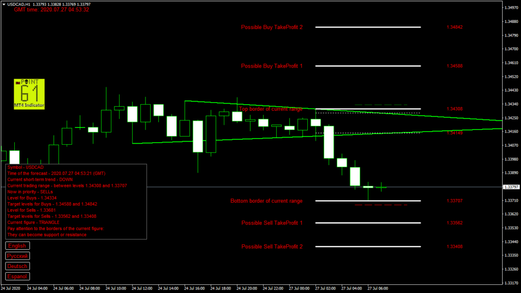 USDCAD today forex analysis and forecast 27 July 2020