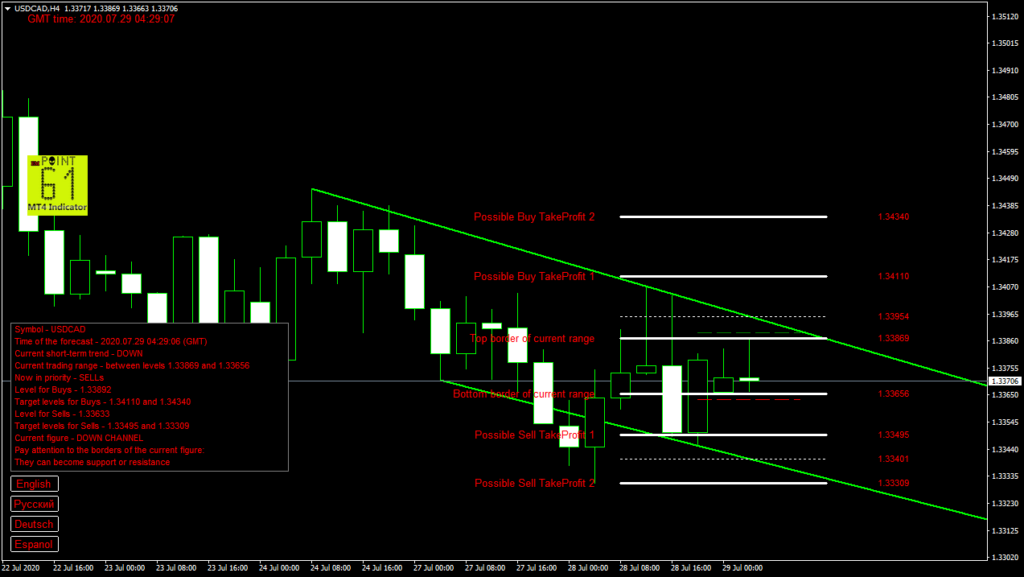 USDCAD today forex analysis and forecast 29 July 2020