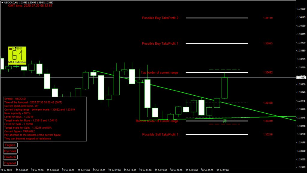 USDCAD today forex analysis and forecast 30 July 2020