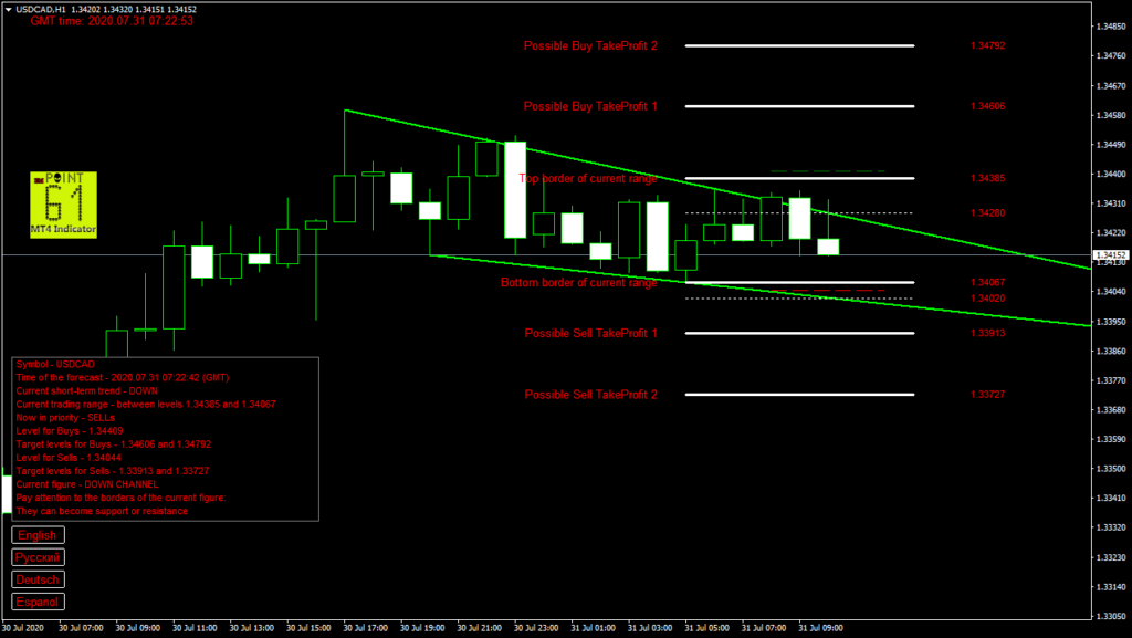 USDCAD today forex analysis and forecast 31 July 2020