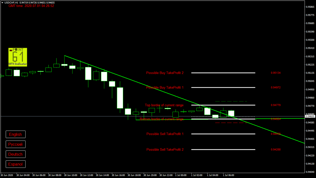 USDCHF today forex analysis and forecast 1 July 2020