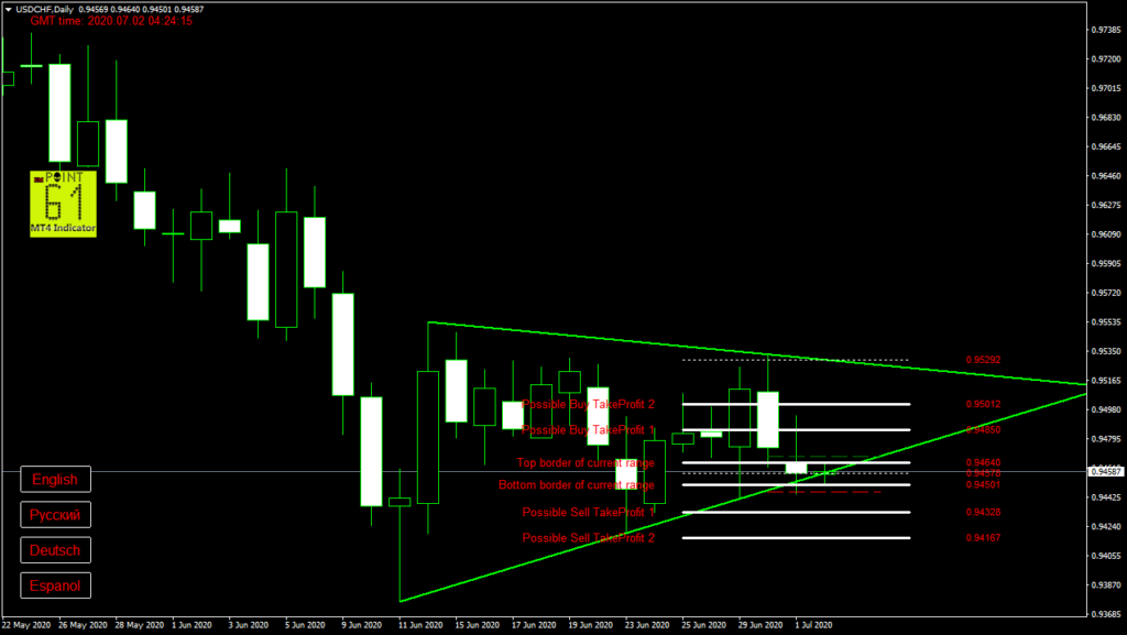 USDCHF today forex analysis and forecast 2 July 2020