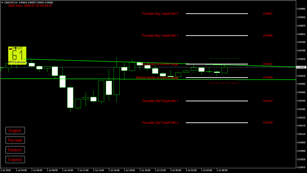 USDCHF today forex analysis and forecast 3 July 2020