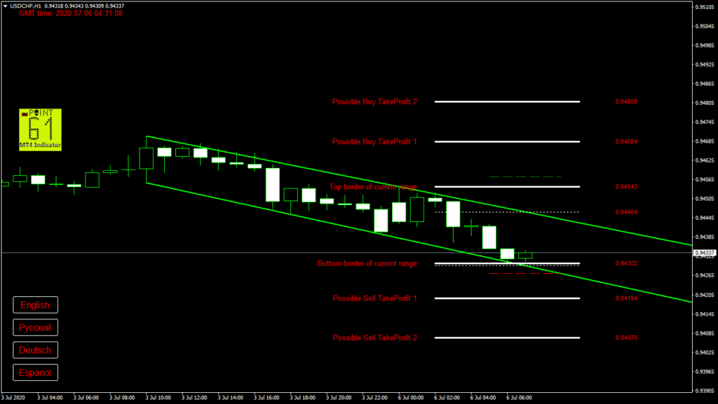 USDCHF today forex analysis and forecast 6 July 2020