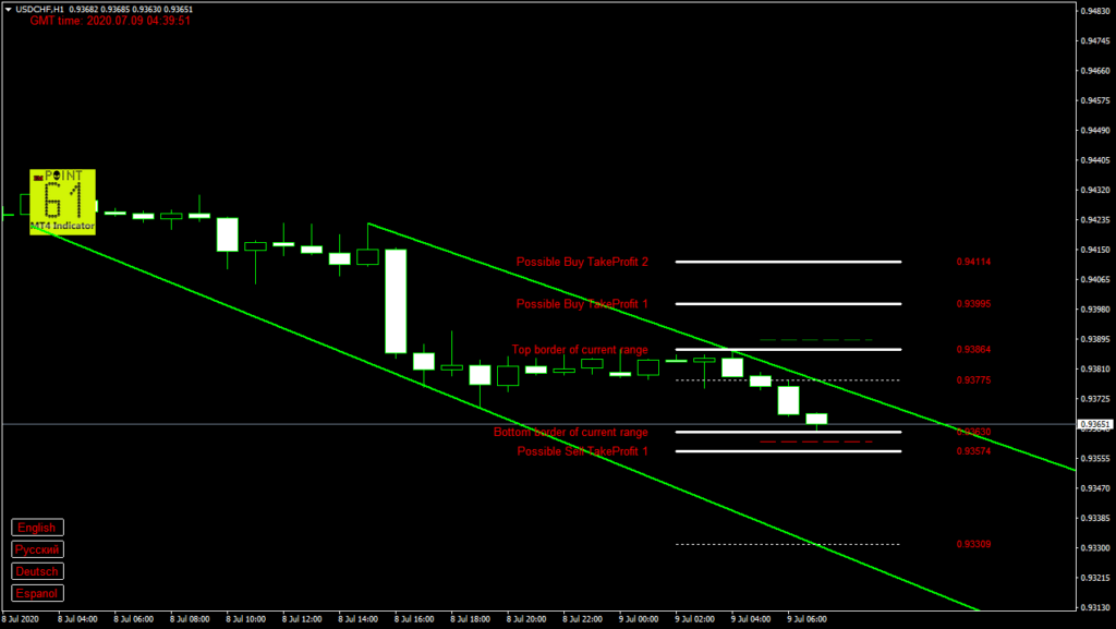 USDCHF today forex analysis and forecast 9 July 2020