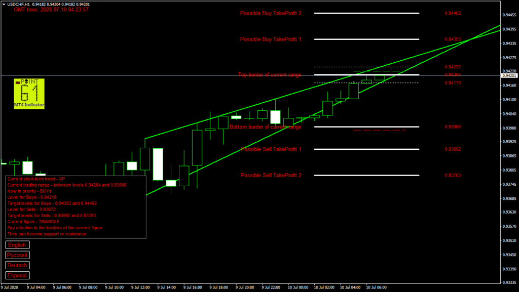 USDCHF today forex analysis and forecast 10 July 2020