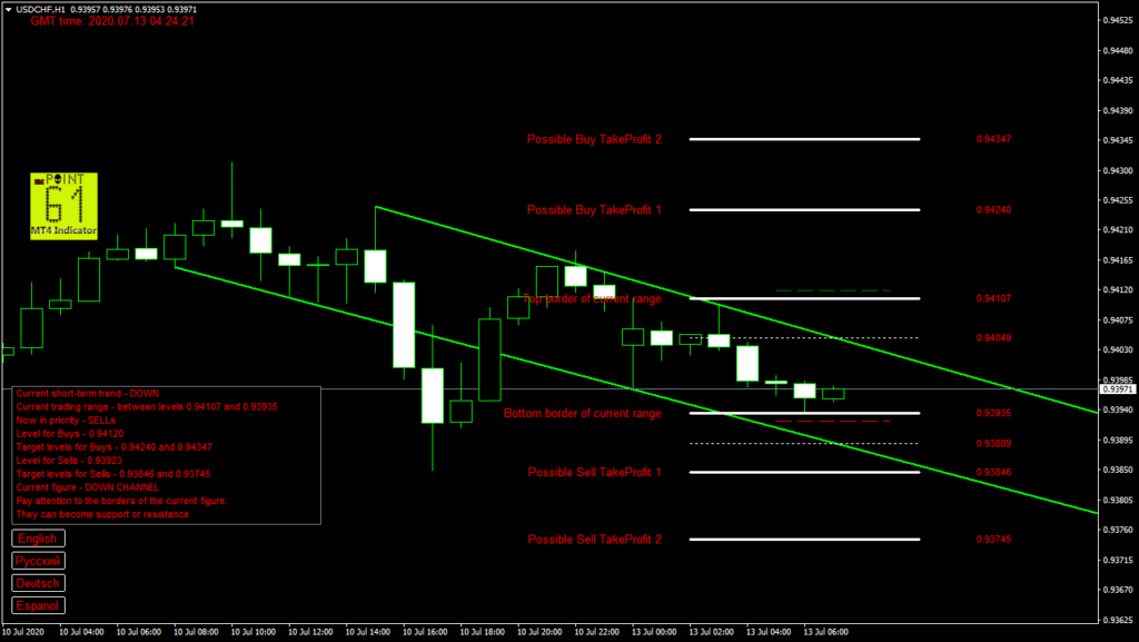 USDCHF today forex analysis and forecast 13 July 2020