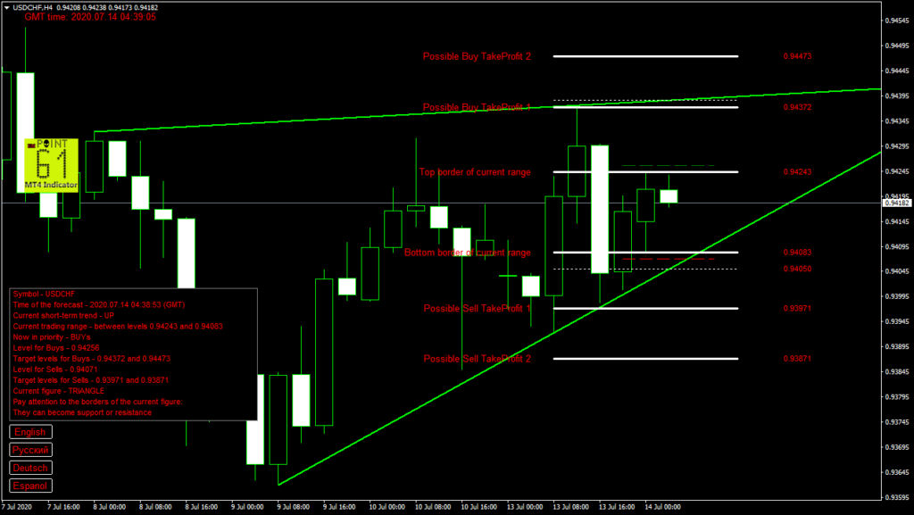 USDCHF today forex analysis and forecast 14 July 2020
