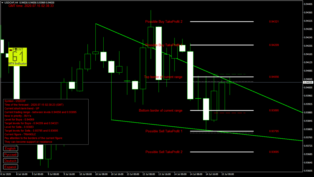 USDCHF today forex analysis and forecast 15 July 2020