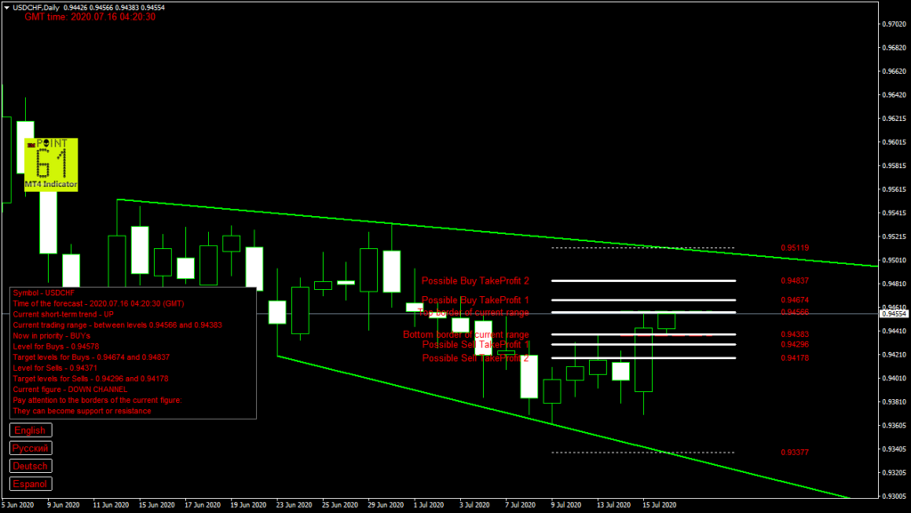 USDCHF today forex analysis and forecast 16 July 2020