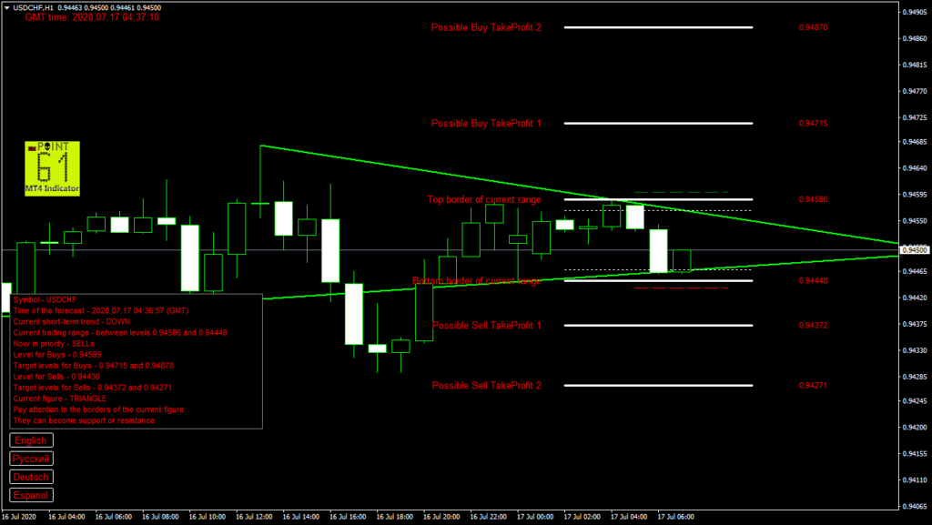 USDCHF today forex analysis and forecast 17 July 2020