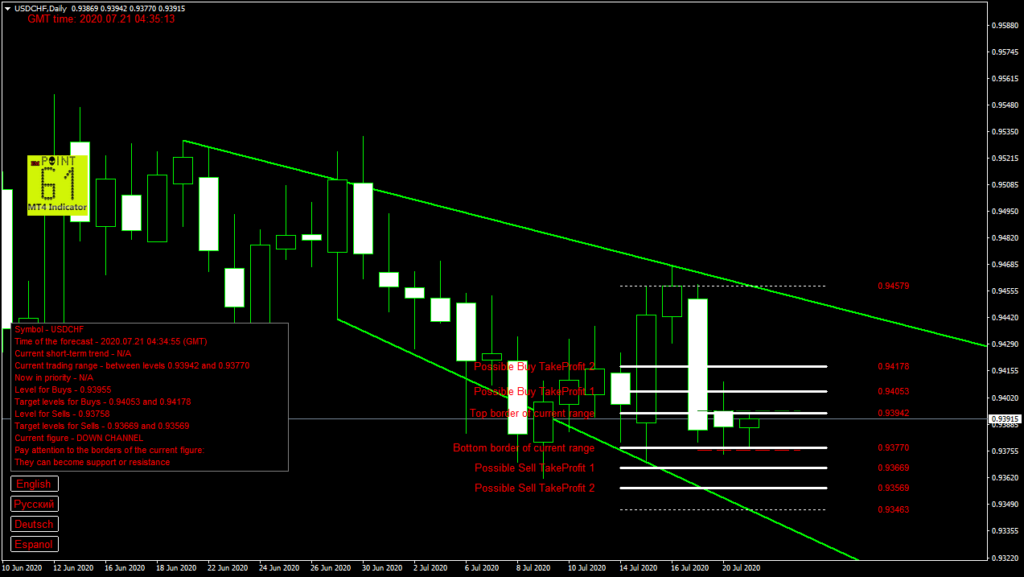 USDCHF today forex analysis and forecast 21 July 2020