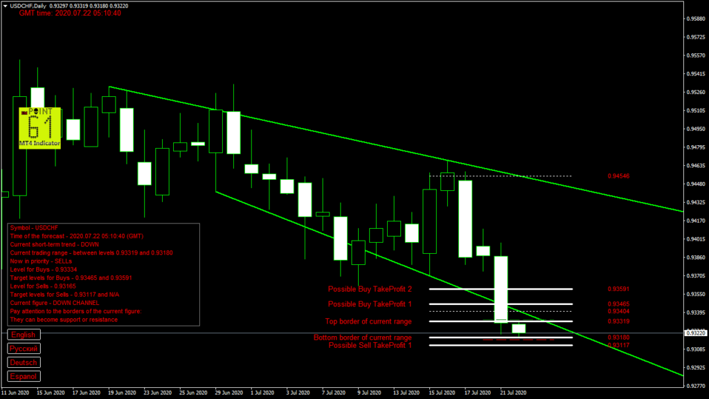 USDCHF today forex analysis and forecast 22 July 2020
