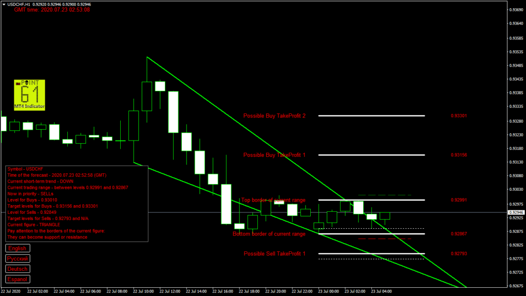 USDCHF today forex analysis and forecast 23 July 2020