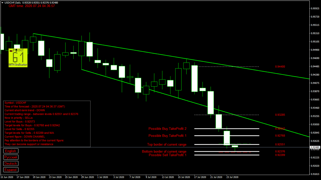 USDCHF today forex analysis and forecast 24 July 2020