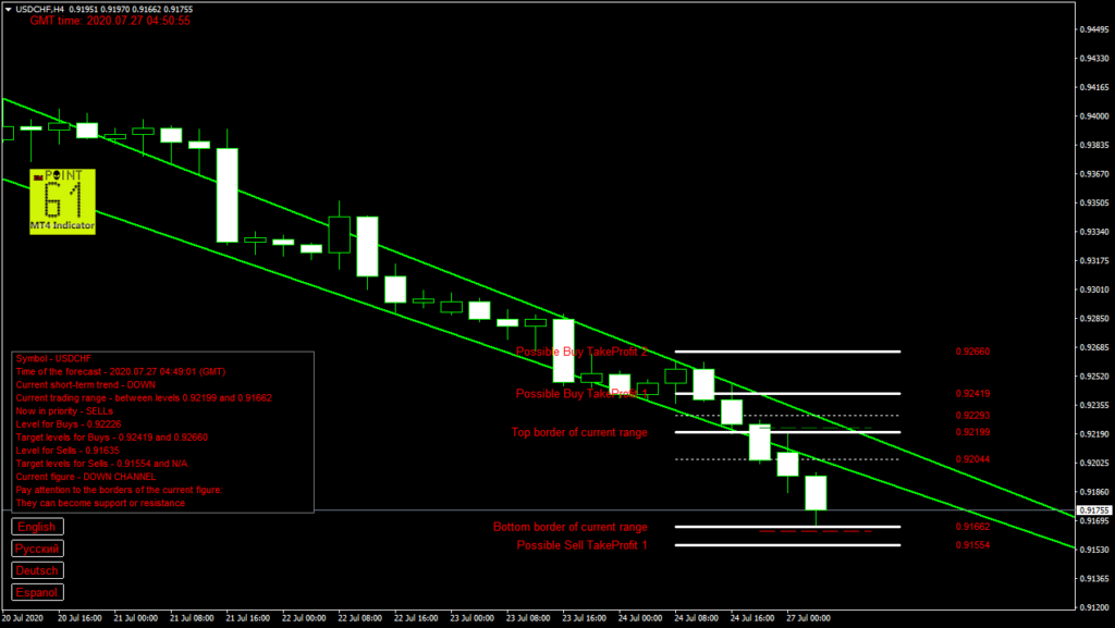 USDCHF today forex analysis and forecast 27 July 2020