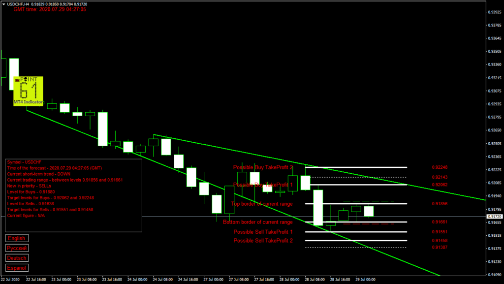 USDCHF today forex analysis and forecast 29 July 2020