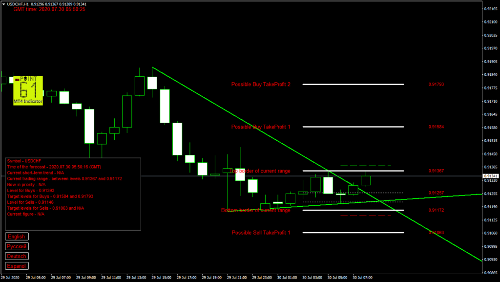 USDCHF today forex analysis and forecast 30 July 2020