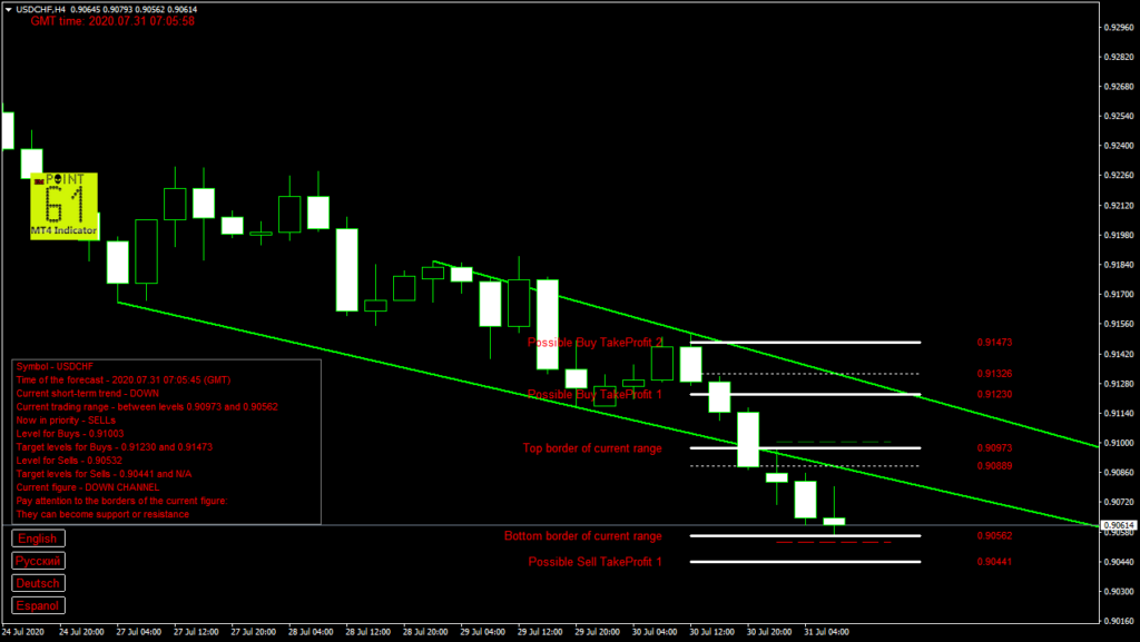 USDCHF today forex analysis and forecast 31 July 2020